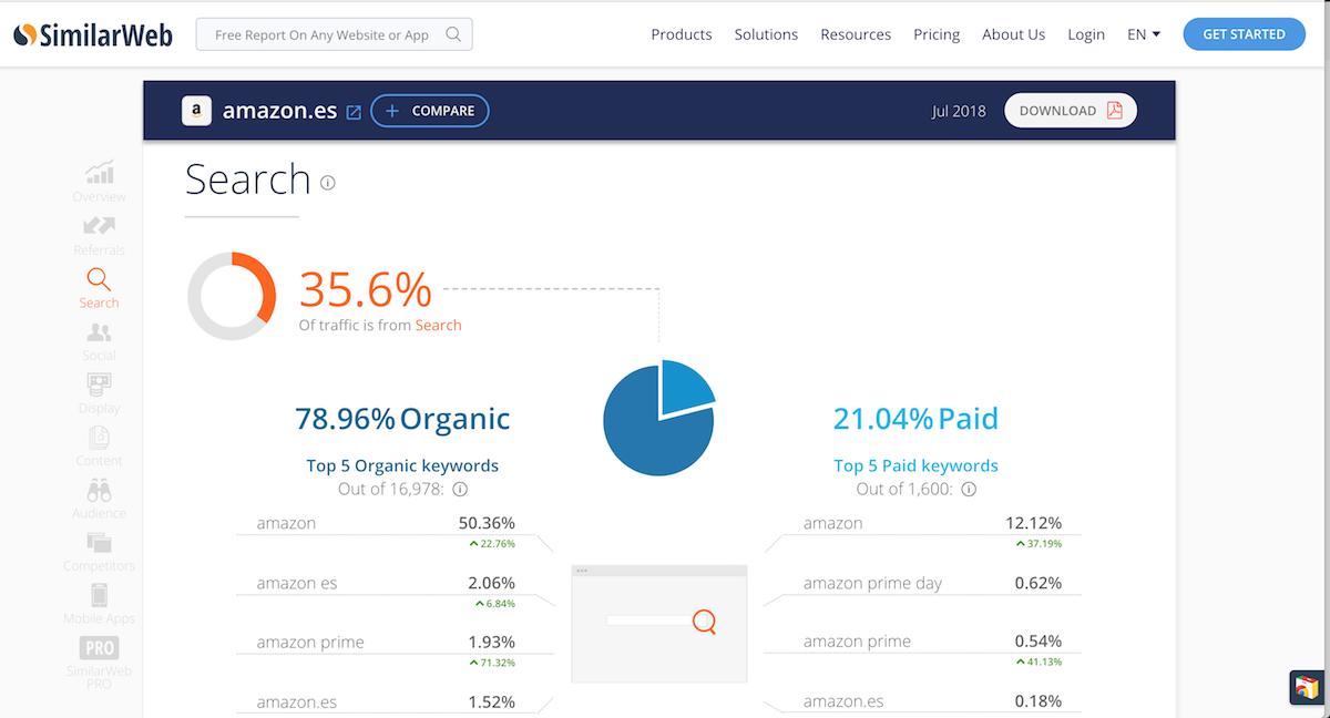 Análisis de competidores eCommerce con Similar Web