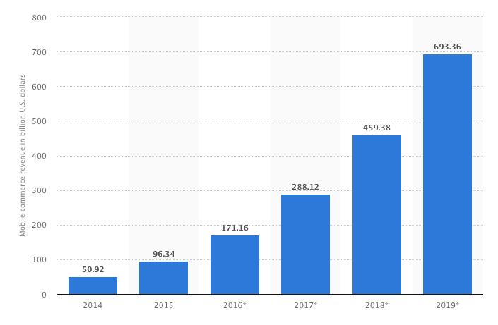 Revenue mCommerce 2019