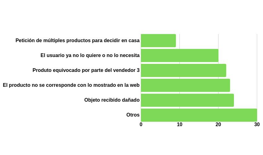 Estadísticas en la devolución de pedidos ecommerce